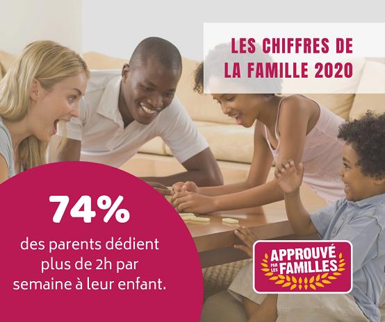 74% des parents dédient plus de 2h par semaine à leur enfant. Etude réalisée par Générations & Co - Baromètre 2020