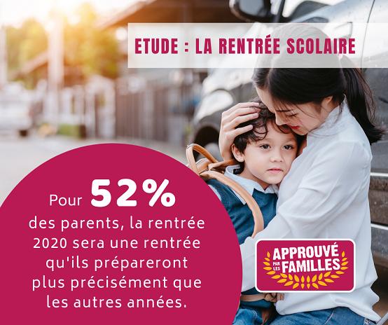Pour 52% des parents, la rentrée 2020 sera une rentrée qu'ils prépareront plus précisément que les autres années.