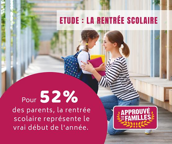 Pour 52% des parents, la rentrée scolaire représente le vrai début de l'année.