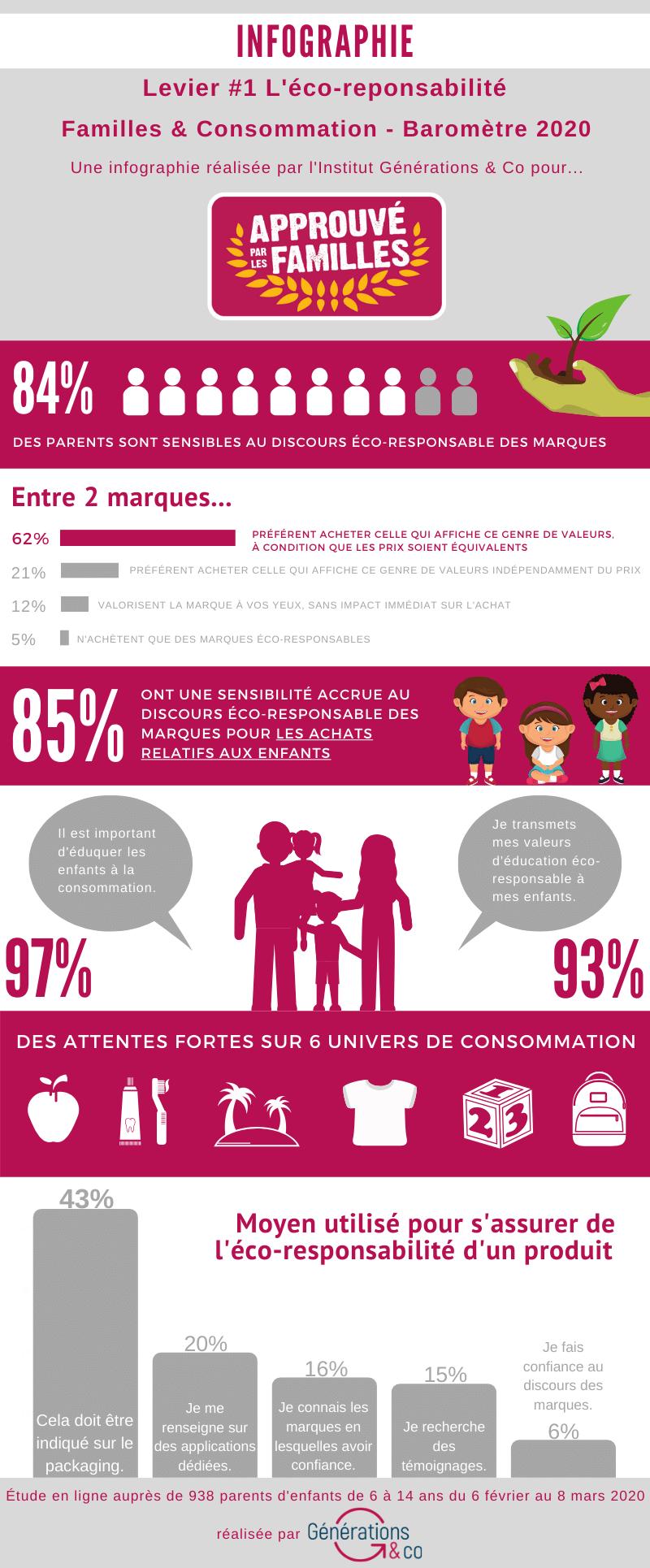 Infograhique cirtère ecoresponsable consommation familles APLF