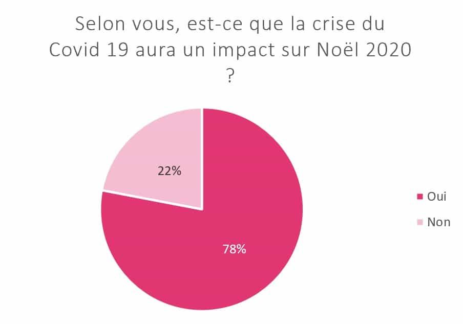 Impact COVID Noel20