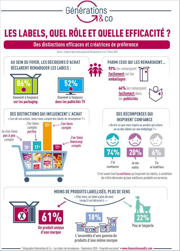 Infographie labels famille Approuve par les Familles par Generations and CO