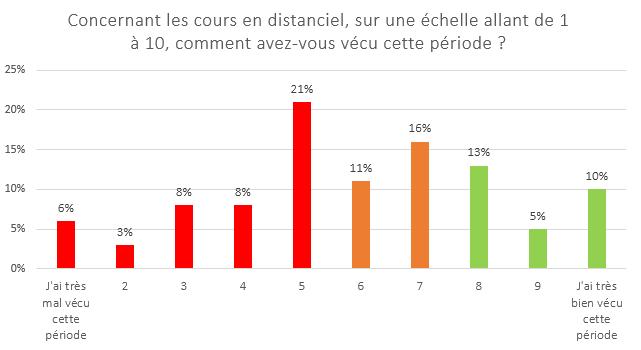 Baromètre rentrée scolaire Approuvé par les Familles 2022